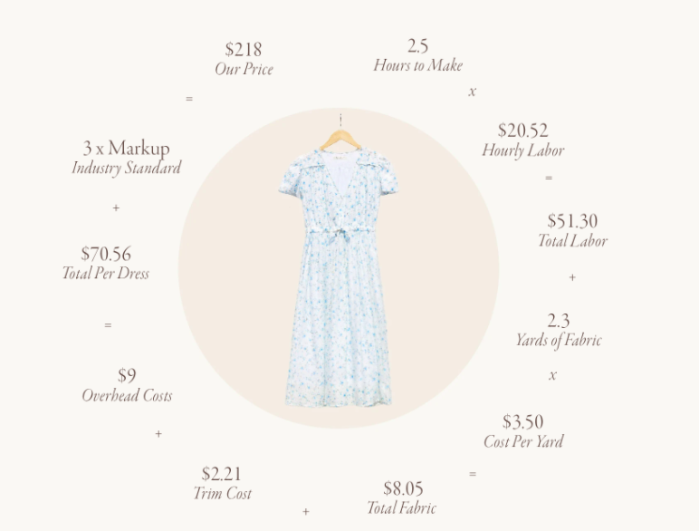 What it costs to make a dress ethically